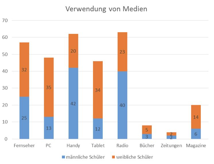 media use